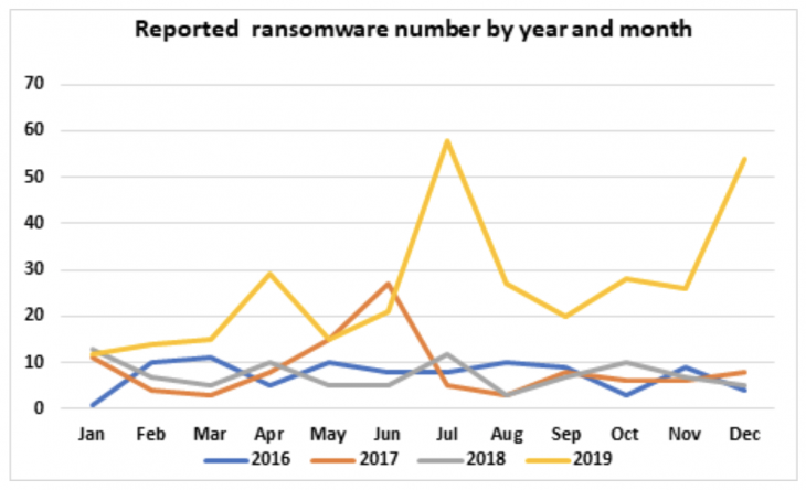 Chart of ransomware cases reported per month. Source: Emsisoft